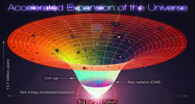Accelerated_Expansion_of_the_Universe_Big_Bang-Inflation